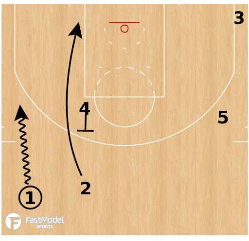 Basketball Play - Terminology - Cut: Hawk