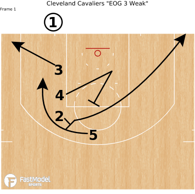 "Basketball Play - Cleveland Cavaliers ""EOG 3 Weak"""