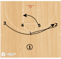 Basketball Play - Loop cut into Drive/Drift