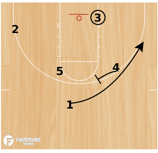 Basketball Play - Loop cut into Drive/Drift