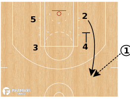"""Basketball Play - Memphis Grizzlies """"Punch Hammer"""""""