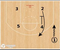 "Basketball Play - Portland Trail Blazers""One Chest Elevator"""