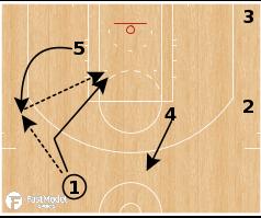 "Basketball Play - Portland Trail Blazers ""Flash Backdoor"""