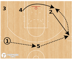 """Basketball Play - Los Angeles Clippers """"Punch Dive Stagger"""""""