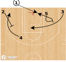 """Basketball Play - Cleveland Cavaliers """"ATO Open"""""""