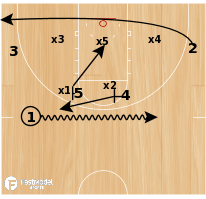 Basketball Play - Saint Louis Double High