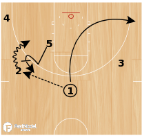 Basketball Play - 52 Spread from John Calipari