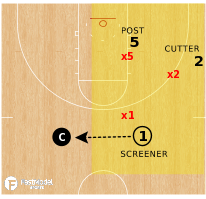 Basketball Play - 3-on-3 On A Side