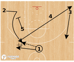 "Basketball Play - Boston Celtics - ""Flip Step"""
