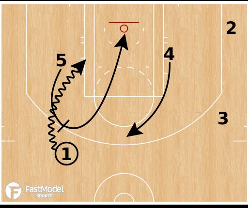 "Basketball Play - Boston Celtics - ""Flip Step"""