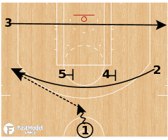 "Basketball Play - Dallas Mavericks - ""Dallas Action"""