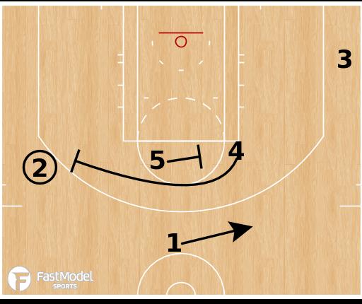 """Basketball Play - Dallas Mavericks - """"Dallas Action"""""""