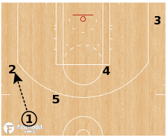 "Basketball Play - Cleveland Cavaliers - ""Quick Get"""