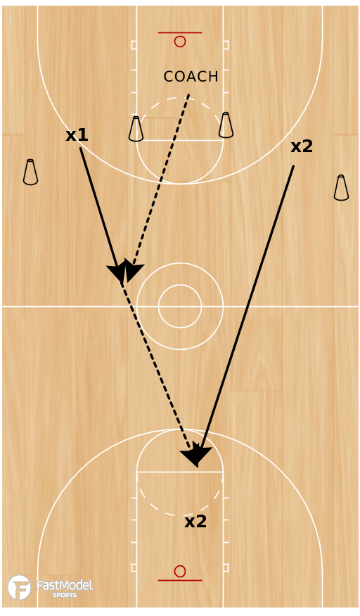 Basketball Play - Denial to Fast Break