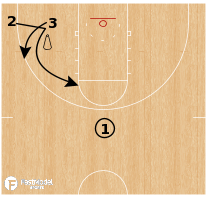 Basketball Play - Down Screens with Guided Defender