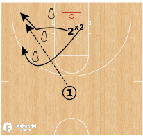 Basketball Play - 1 on 1 Down Screen Advantage