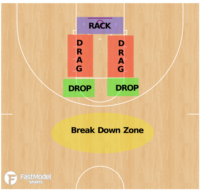 Basketball Play - DDM ZONES