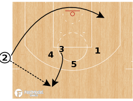 "Basketball Play - Oklahoma City Thunder ""Hammer (Collison)"""