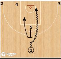 "Basketball Play - Oklahoma City Thunder ""5 Flat"""
