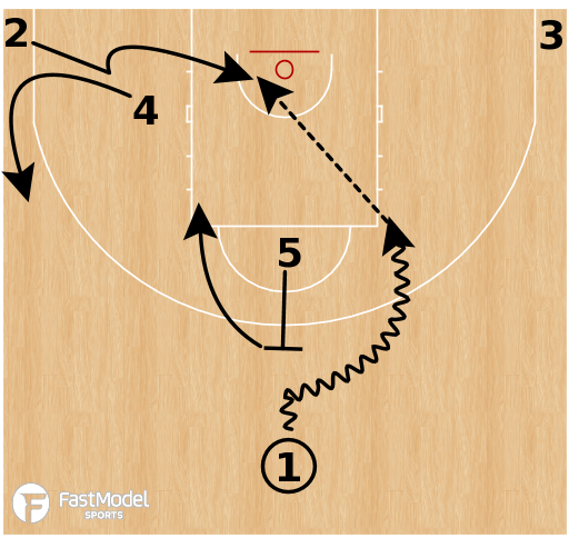 "Basketball Play - Oklahoma City Thunder ""5 Flat (Backdoor Lob)"""