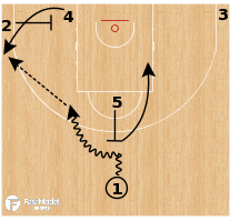 "Basketball Play - Oklahoma City Thunder ""5 Flat (Baseline Exit)"""