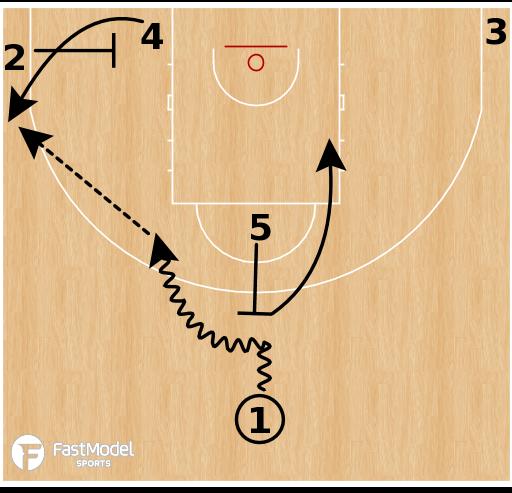 "Basketball Play - Oklahoma City Thunder ""5 Flat (Baseline Exit)"""