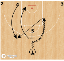 "Basketball Play - Oklahoma City Thunder ""5 Flat (Replace)"""
