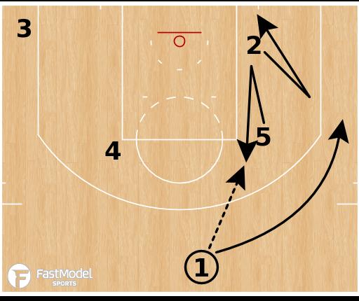 "Basketball Play - Oklahoma City Thunder ""Backdoor"""
