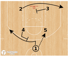 "Basketball Play - Oklahoma City Thunder ""Box STS"""