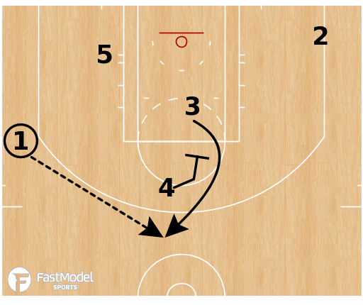 "Basketball Play - Oklahoma City Thunder ""Box STS"""