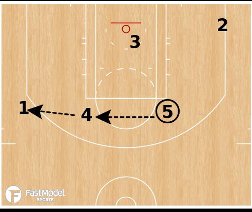 "Basketball Play - Oklahoma City Thunder ""Box STS (Elevator Counter)"""
