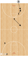Basketball Play - Villanova Full Court Winner