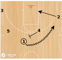 Basketball Play - Florida - Continuity Offense