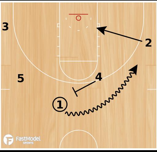 Basketball Play - Florida - Continuity Offense