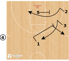 Basketball Play - Thumbs Down