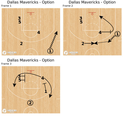 Basketball Play - Dallas Mavericks - Option
