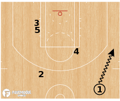 Basketball Play - Dallas Mavericks - Option