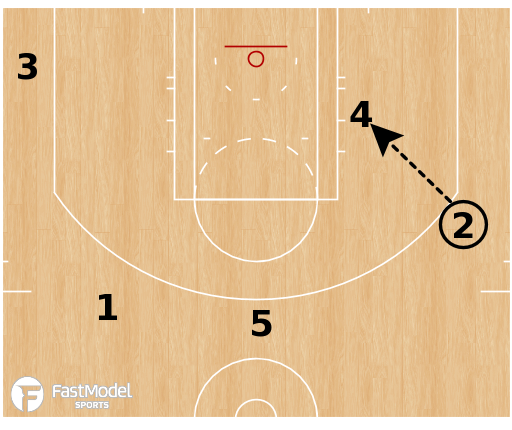 Basketball Play - LA Clippers - Post Decoy Stagger