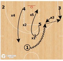Basketball Play - Salt Lake City CC - Zone High Roll Replace
