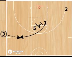 Basketball Play - Fenerbahce SOB