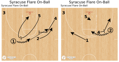 Basketball Play - Syracuse Flare On-Ball
