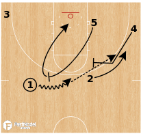 Basketball Play - Syracuse Flare On-Ball