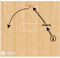 Basketball Play - Guided Defender Dribble Hesitation Series