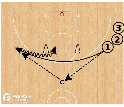Basketball Play - Shooting Drills Out of Iverson Cuts