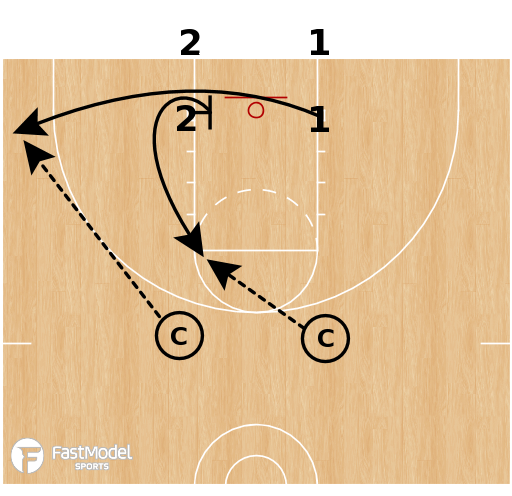 Basketball Play - Shooting Drills That Enhance Your Flex Offense