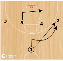 Basketball Play - Wolf Pack Guard Follow
