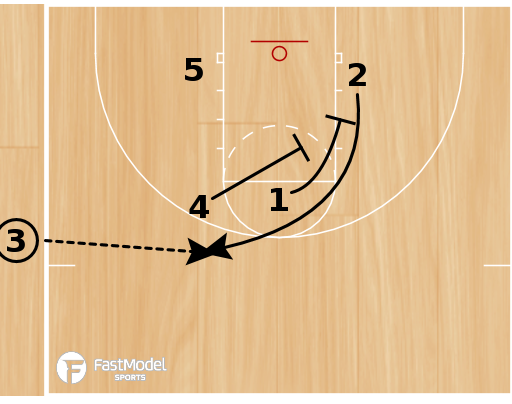 Basketball Play - Combo Plays for Best Shooter