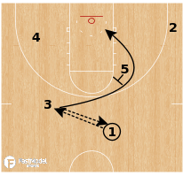 Basketball Play - Mavs Flip Exit