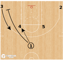 Basketball Play - Horns Slice Pistol High Low