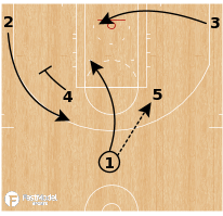 Basketball Play - Horns Double Back